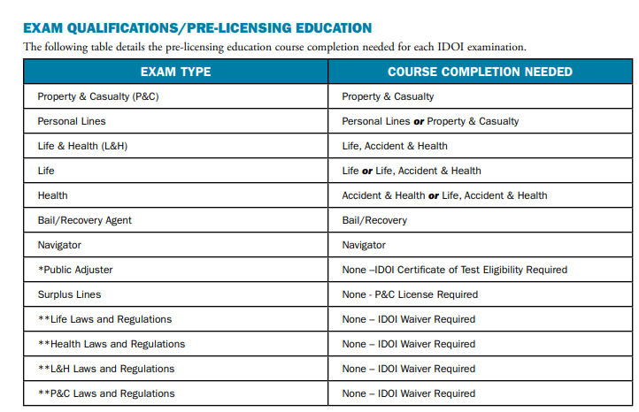 Indiana Exam Qualification Chart
