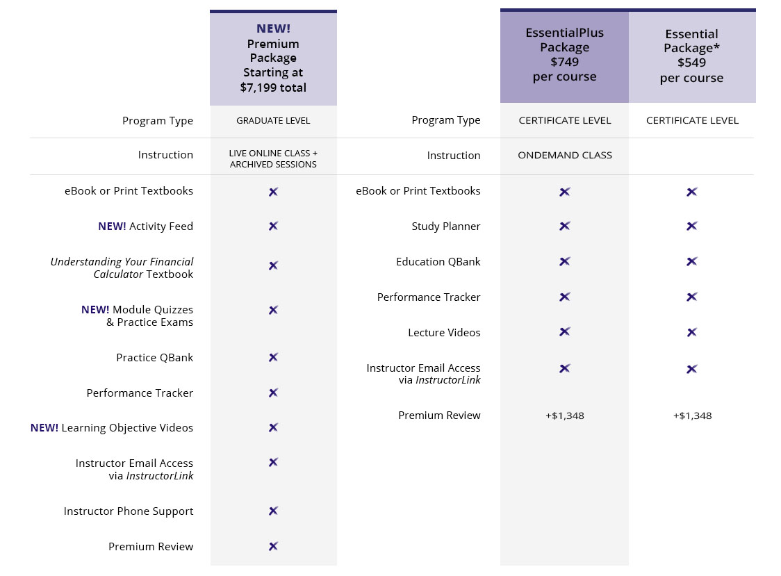 Compare CFP exam education program packages.