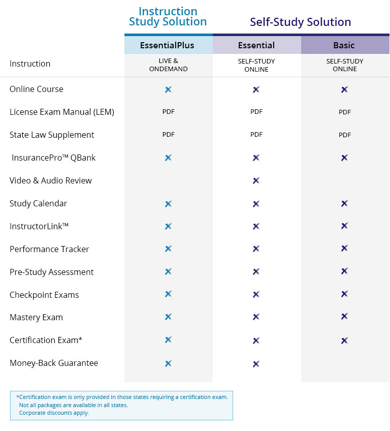Packages grid comparing and contrasting Kaplan's insurance prelicensing product offering.