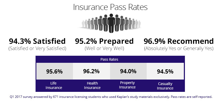 Kaplan's insurance licensing pass rates are among the highest in the industry.