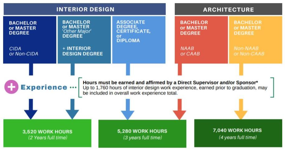 NCIDA Exam Eligibility Paths for Interior Design and Architecture Image
