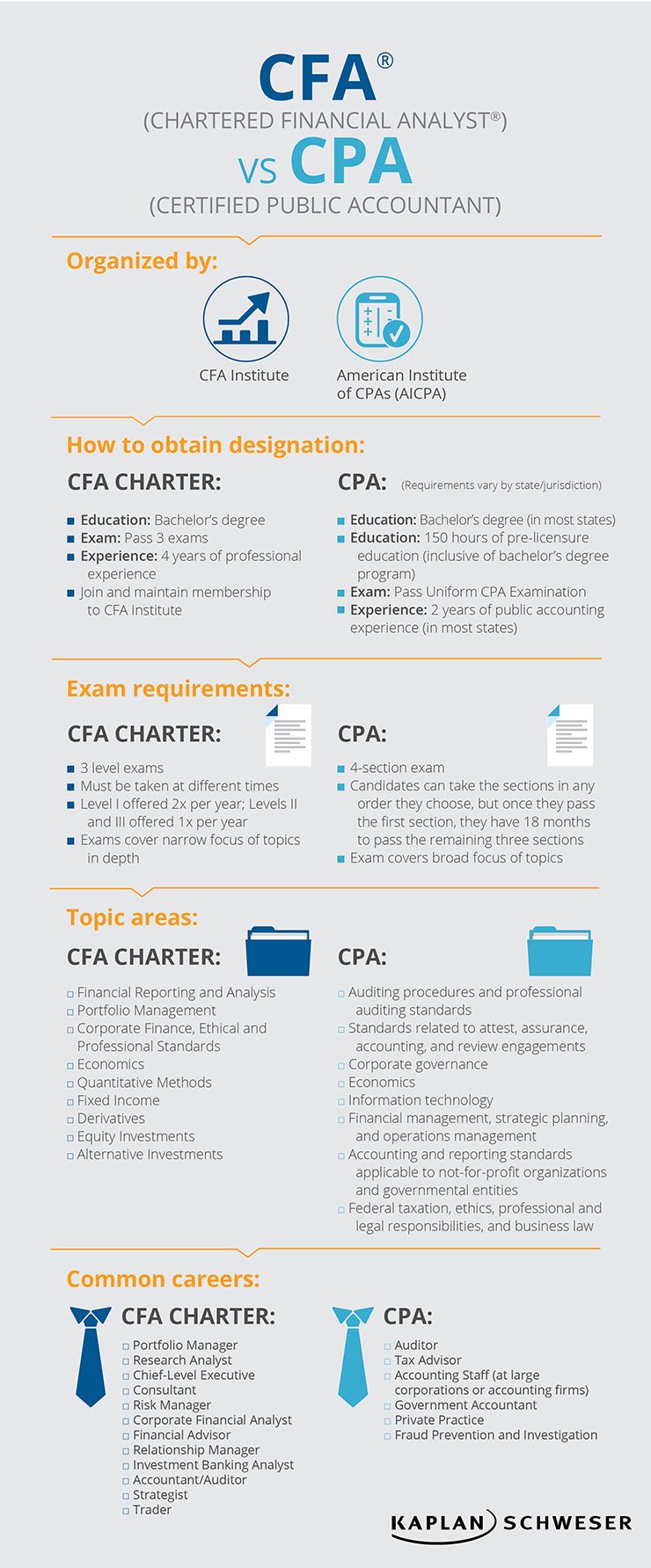 CFA vs CPA Designation Infographic